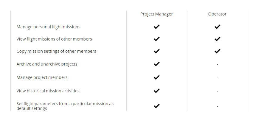 dji_gsp_ruoli_progetto